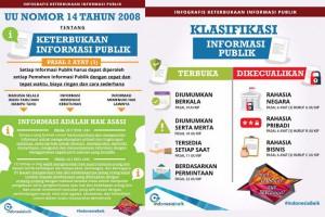 Undang-undang No 14 Tahun 2008 Tentang Keterbukaan Informasi Publik